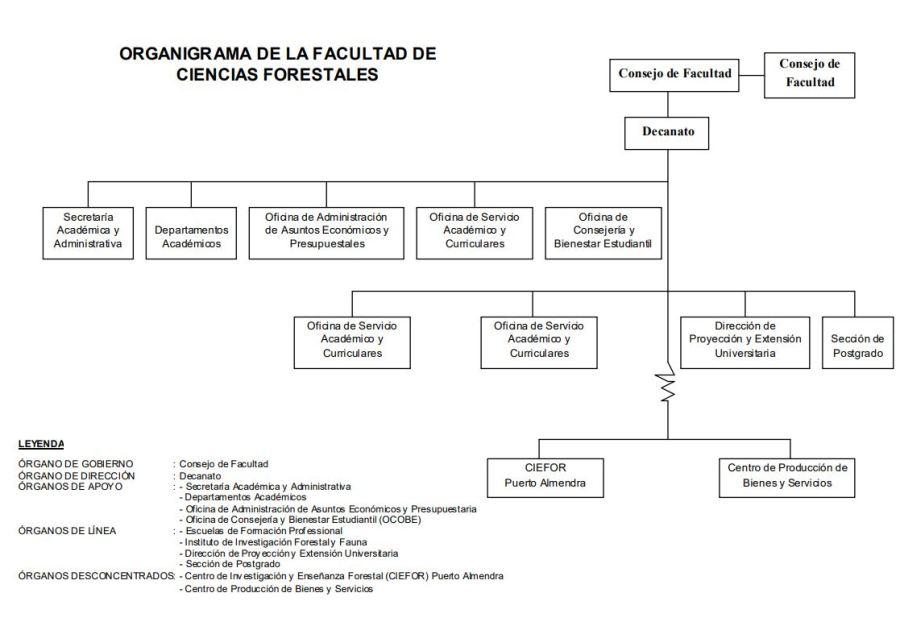 organigrama fcf